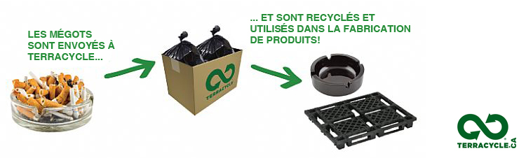 Processus Terracycle